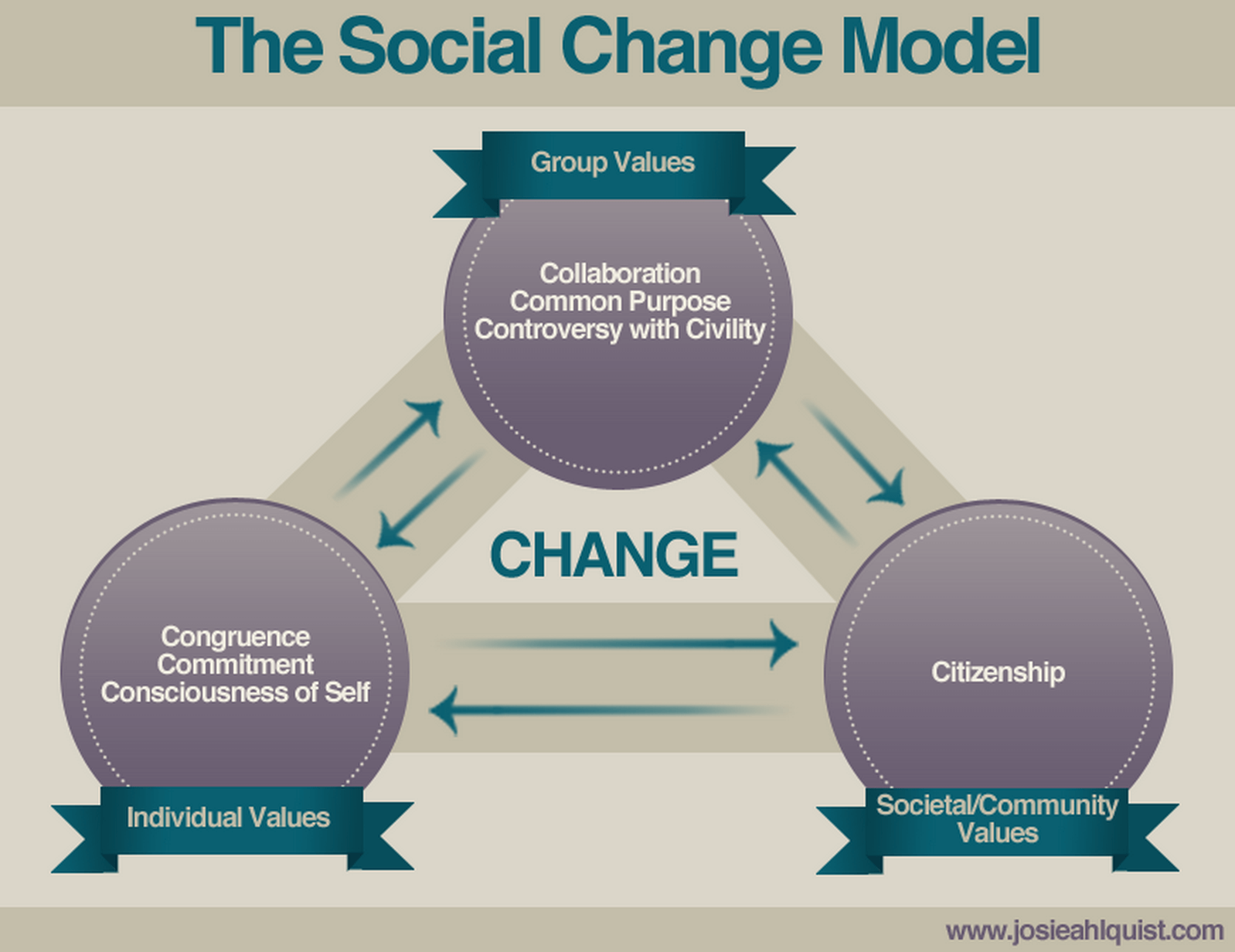 social change Social change is any kind of change in the structure of society, it is the alteration of the already existing social norms and social structure social c.
